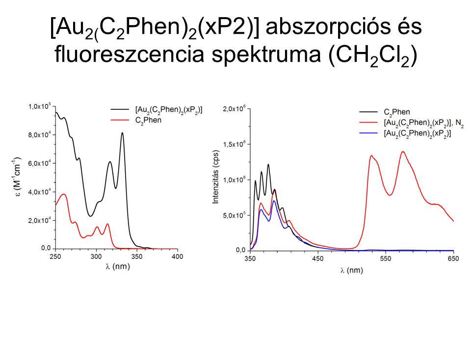 [Au2(C2Phen)2(xP2)] abszorpciós és fluoreszcencia spektruma (CH2Cl2)
